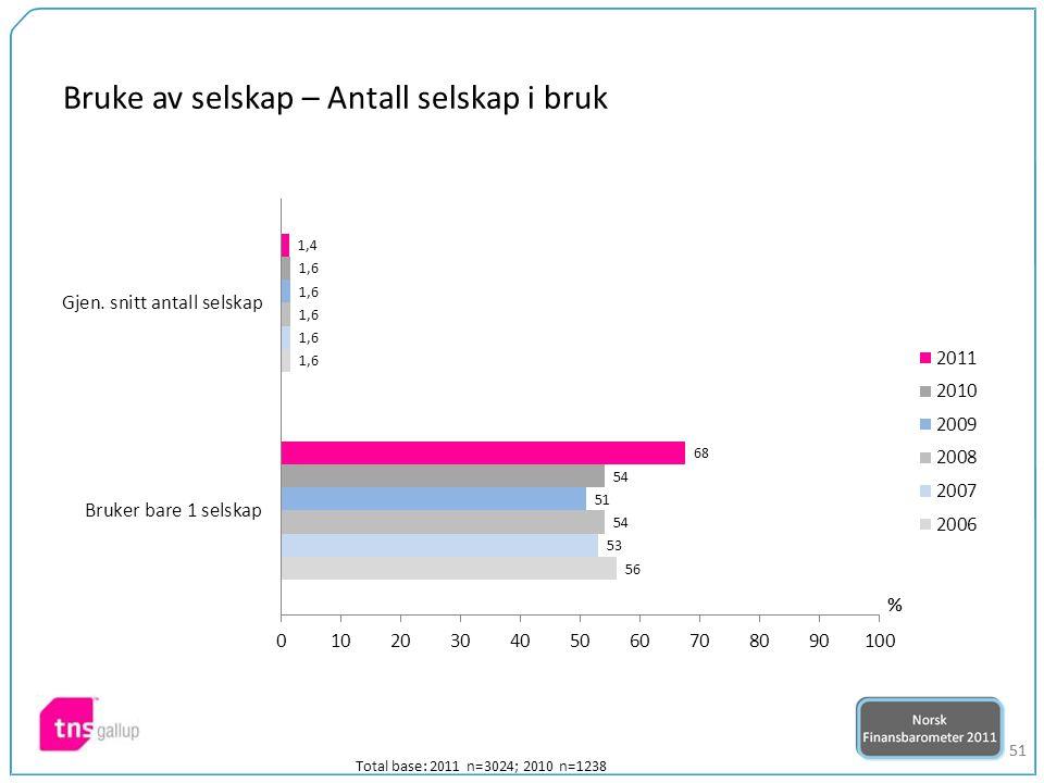 51 Total base: 2011 n=3024; 2010 n=1238 Bruke av selskap – Antall selskap i bruk
