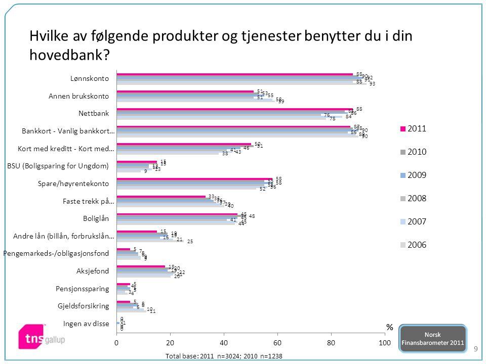 60 Er du med i et kundefordelsprogram? Total base: 2011 n=2811; 2010 n=1176