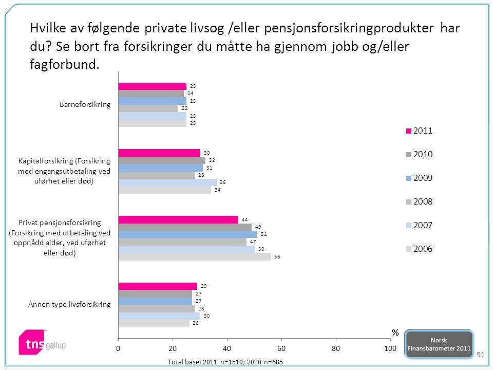 91 Hvilke av følgende private livsog /eller pensjonsforsikringprodukter har du.