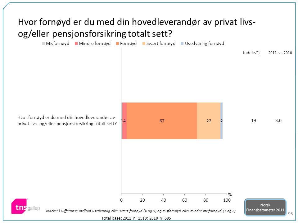 95 Total base: 2011 n=1510; 2010 n=685 Indeks*) Differanse mellom usedvanlig eller svært fornøyd (4 og 5) og misfornøyd eller mindre misfornøyd (1 og 2) 19-3.0 Indeks*)2011 vs 2010 Hvor fornøyd er du med din hovedleverandør av privat livs- og/eller pensjonsforsikring totalt sett?