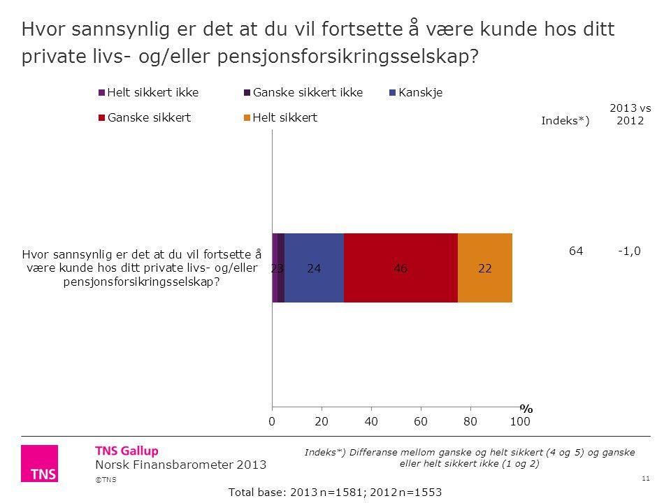 ©TNS Norsk Finansbarometer 2013 Hvor sannsynlig er det at du vil fortsette å være kunde hos ditt private livs- og/eller pensjonsforsikringsselskap.