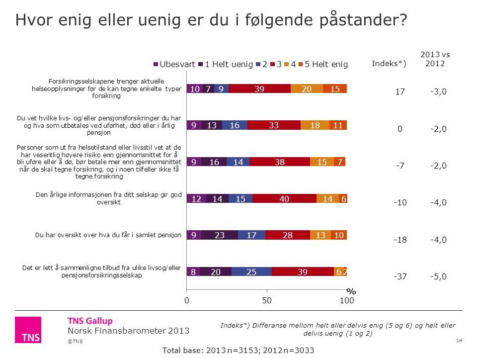 ©TNS Norsk Finansbarometer 2013 17-3,0 0-2,0 -7-2,0 -10-4,0 -18-4,0 -37-5,0 Hvor enig eller uenig er du i følgende påstander.