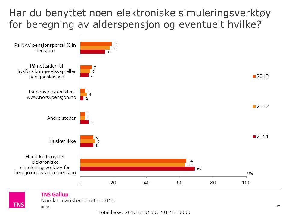 ©TNS Norsk Finansbarometer 2013 Har du benyttet noen elektroniske simuleringsverktøy for beregning av alderspensjon og eventuelt hvilke.