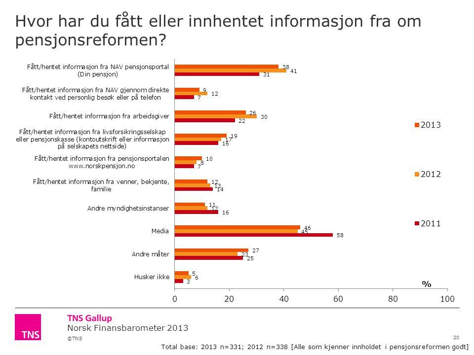 ©TNS Norsk Finansbarometer 2013 Hvor har du fått eller innhentet informasjon fra om pensjonsreformen.