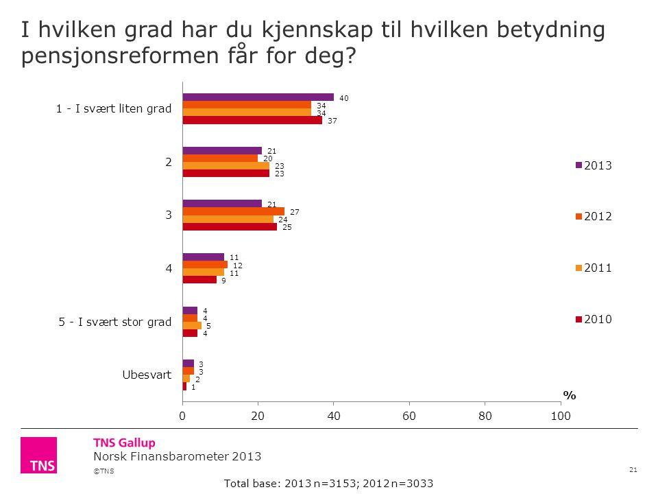 ©TNS Norsk Finansbarometer 2013 I hvilken grad har du kjennskap til hvilken betydning pensjonsreformen får for deg.