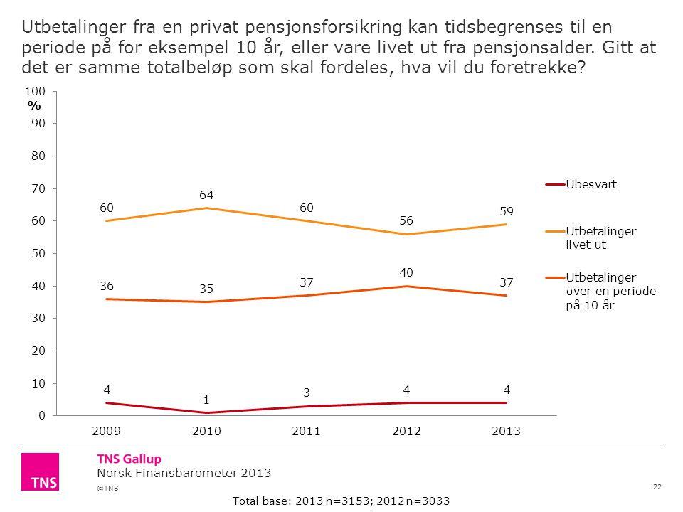 ©TNS Norsk Finansbarometer 2013 Utbetalinger fra en privat pensjonsforsikring kan tidsbegrenses til en periode på for eksempel 10 år, eller vare livet ut fra pensjonsalder.