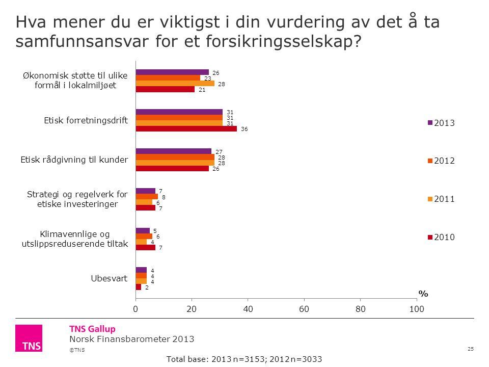 ©TNS Norsk Finansbarometer 2013 Hva mener du er viktigst i din vurdering av det å ta samfunnsansvar for et forsikringsselskap.