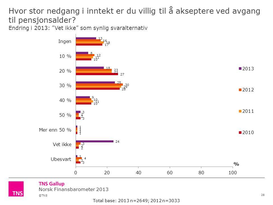©TNS Norsk Finansbarometer 2013 Hvor stor nedgang i inntekt er du villig til å akseptere ved avgang til pensjonsalder.
