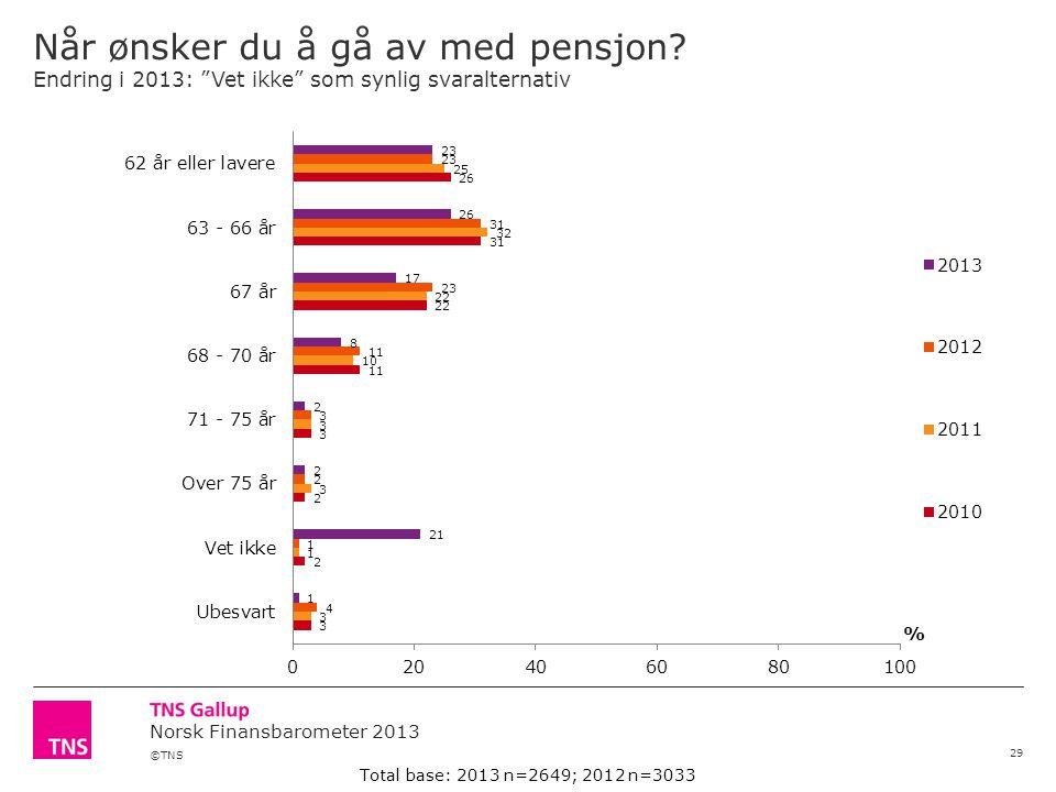 ©TNS Norsk Finansbarometer 2013 Når ønsker du å gå av med pensjon.