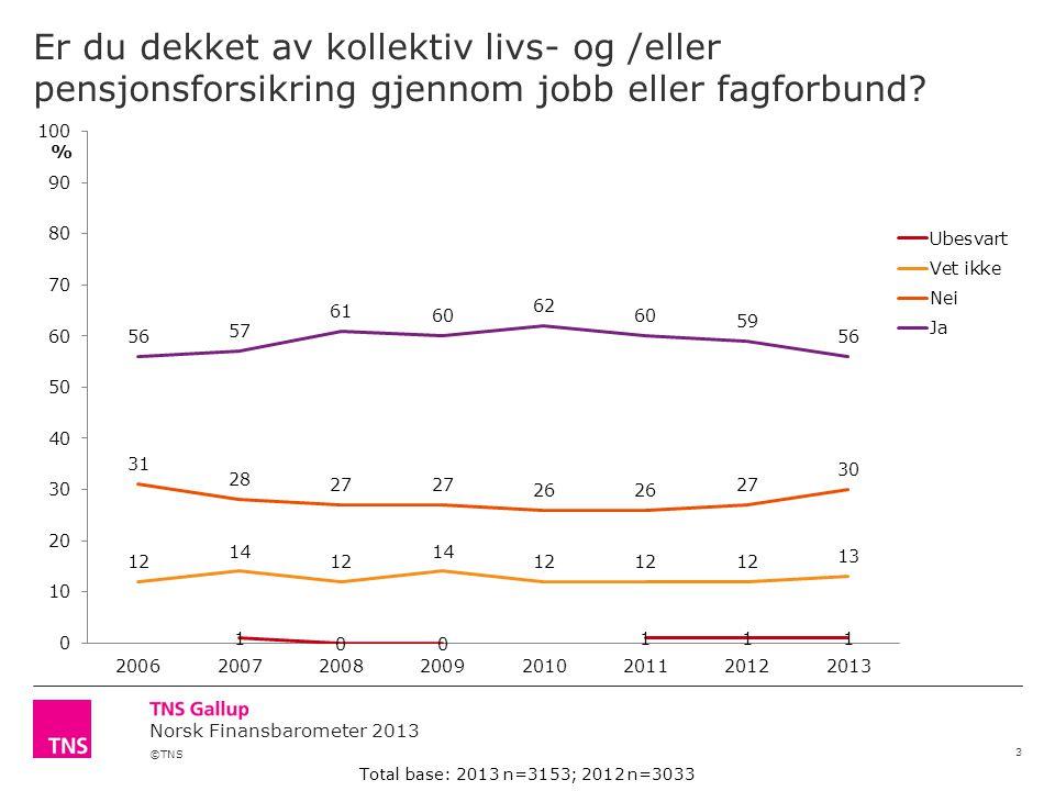 ©TNS Norsk Finansbarometer 2013 Er du dekket av kollektiv livs- og /eller pensjonsforsikring gjennom jobb eller fagforbund.