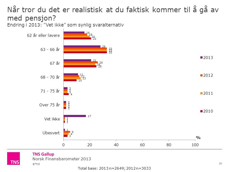 ©TNS Norsk Finansbarometer 2013 Når tror du det er realistisk at du faktisk kommer til å gå av med pensjon.