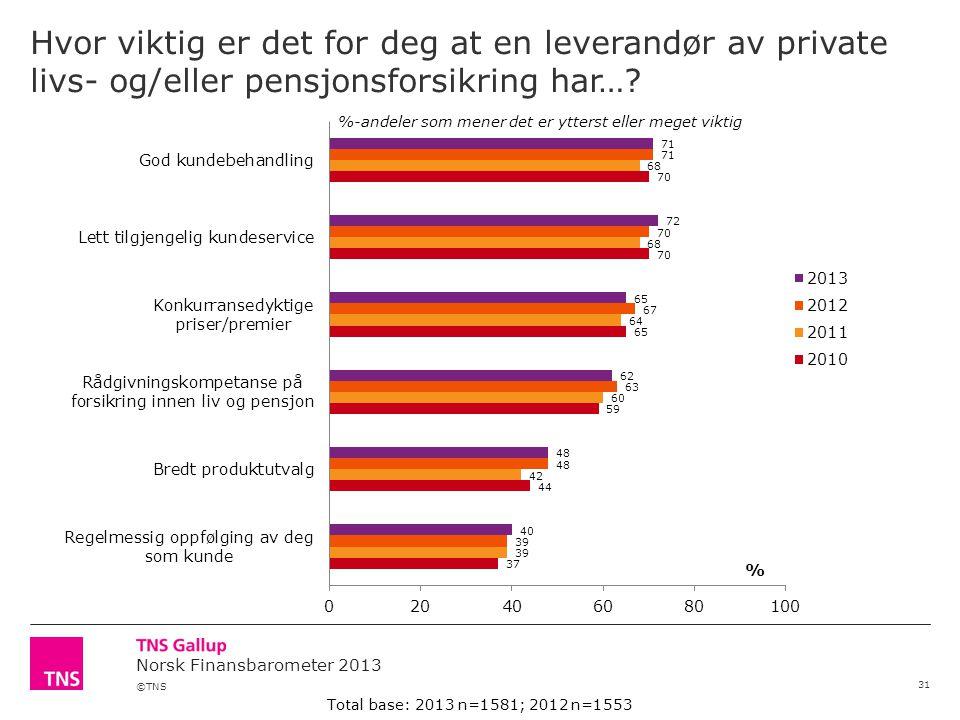 ©TNS Norsk Finansbarometer 2013 Hvor viktig er det for deg at en leverandør av private livs- og/eller pensjonsforsikring har….