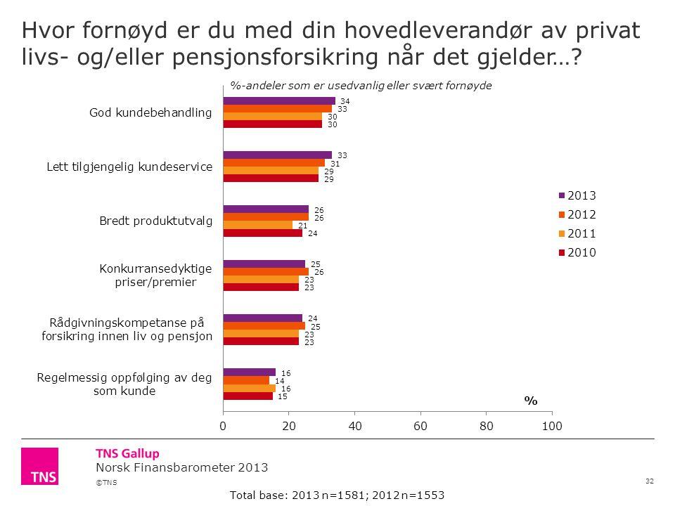 ©TNS Norsk Finansbarometer 2013 Hvor fornøyd er du med din hovedleverandør av privat livs- og/eller pensjonsforsikring når det gjelder….