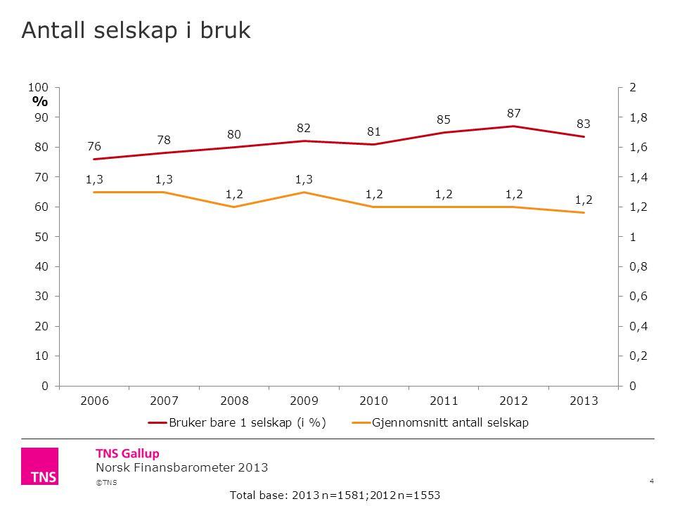 ©TNS Norsk Finansbarometer 2013 Antall selskap i bruk 4 Total base: 2013 n=1581;2012 n=1553 %