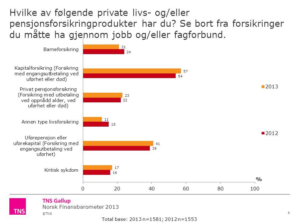 ©TNS Norsk Finansbarometer 2013 Hvilke av følgende private livs- og/eller pensjonsforsikringprodukter har du.