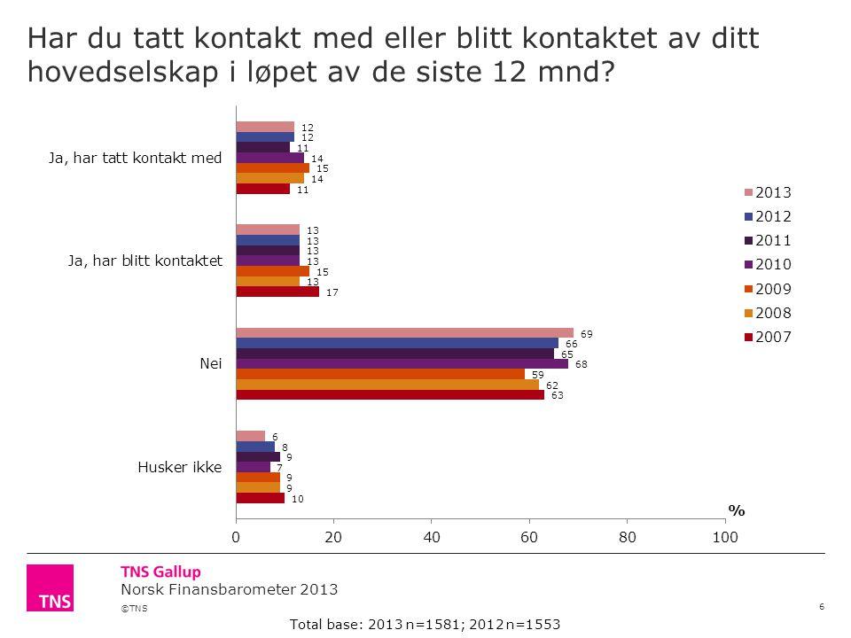 ©TNS Norsk Finansbarometer 2013 Har du tatt kontakt med eller blitt kontaktet av ditt hovedselskap i løpet av de siste 12 mnd.