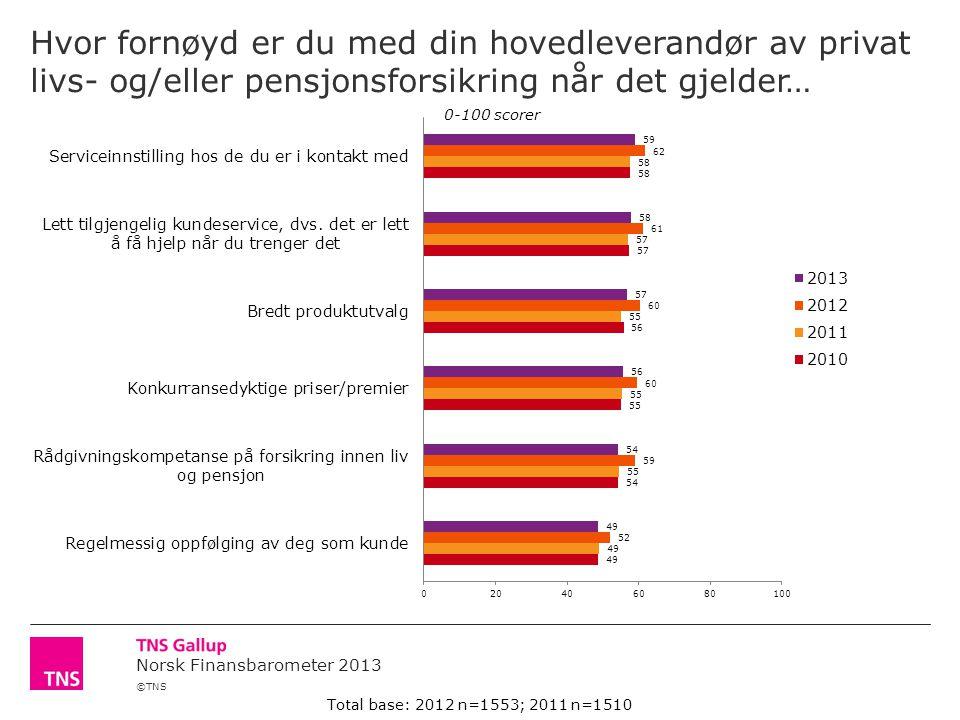 ©TNS Norsk Finansbarometer 2013 Hvor fornøyd er du med din hovedleverandør av privat livs- og/eller pensjonsforsikring når det gjelder… 0-100 scorer Total base: 2012 n=1553; 2011 n=1510