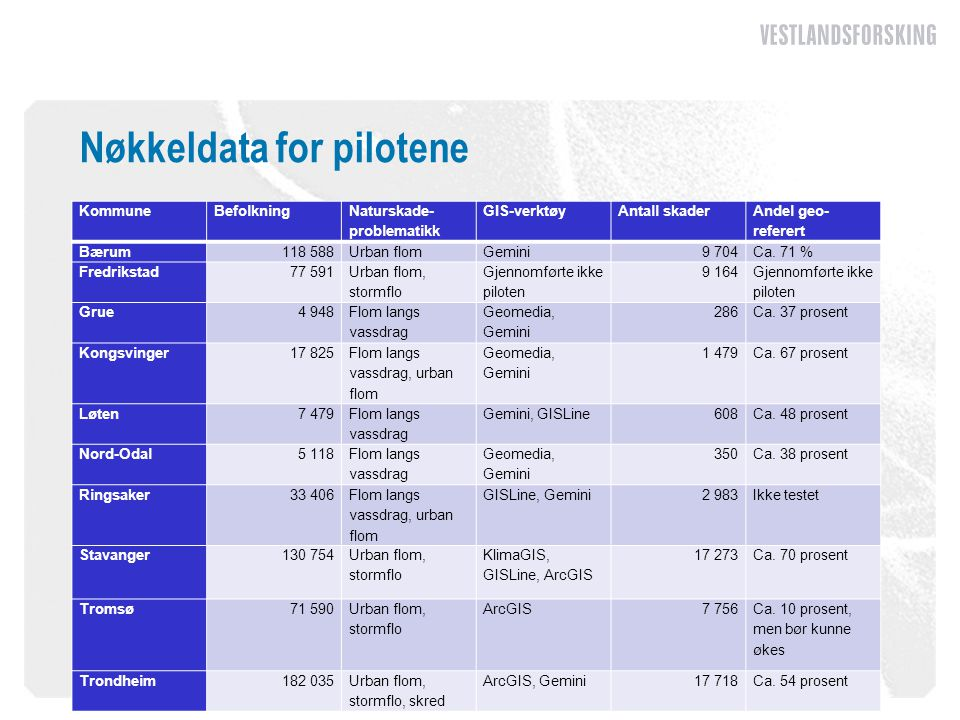 Nøkkeldata for pilotene KommuneBefolkning Naturskade problematikk GIS-verktøyAntall skader Andel geo- referert Bærum118 588Urban flomGemini9 704Ca.