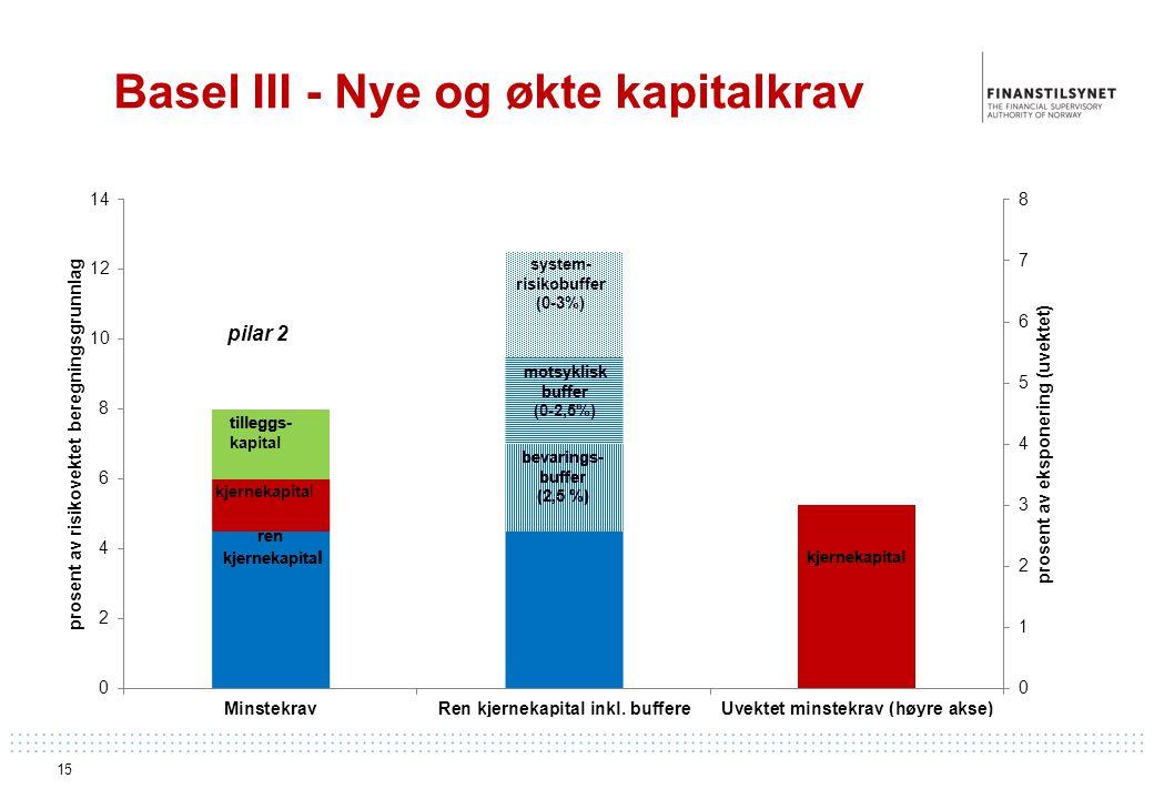 Basel III - Nye og økte kapitalkrav 15