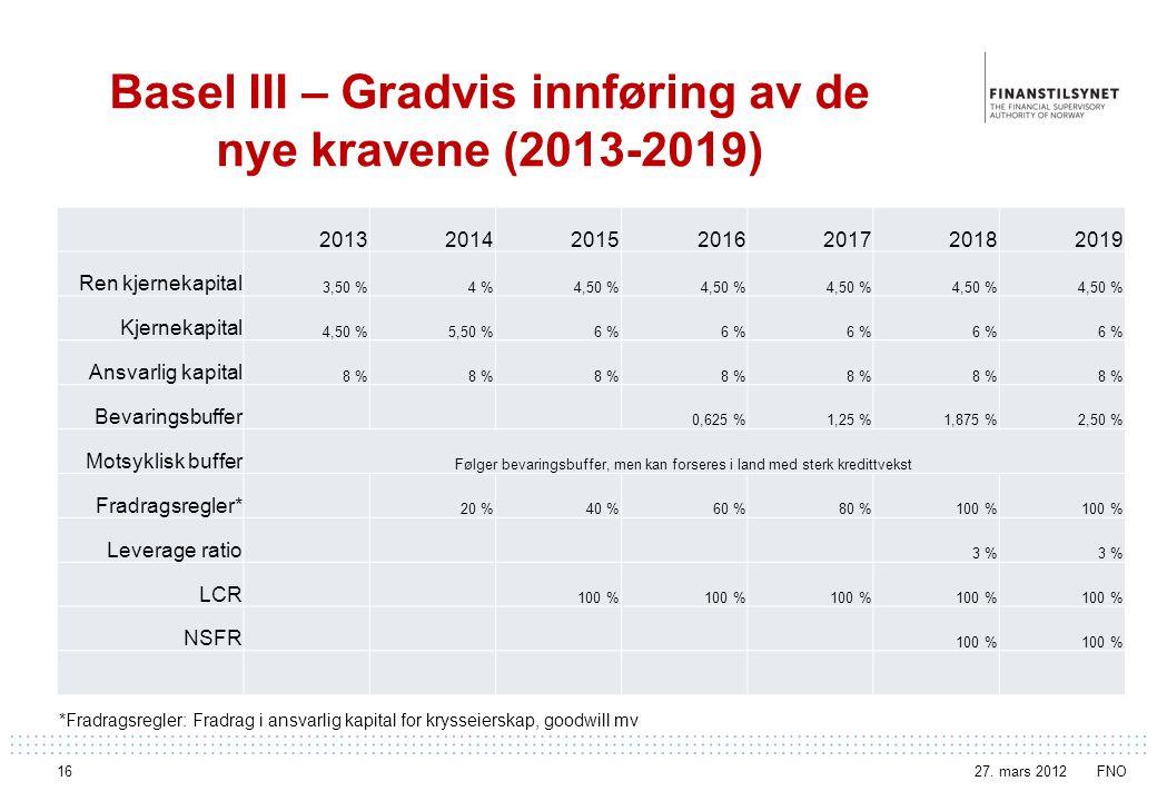 Basel III – Gradvis innføring av de nye kravene (2013-2019) 2013201420152016201720182019 Ren kjernekapital 3,50 %4 %4,50 % Kjernekapital 4,50 %5,50 %6 % Ansvarlig kapital 8 % Bevaringsbuffer 0,625 %1,25 %1,875 %2,50 % Motsyklisk buffer Følger bevaringsbuffer, men kan forseres i land med sterk kredittvekst Fradragsregler* 20 %40 %60 %80 %100 % Leverage ratio 3 % LCR 100 % NSFR 100 % *Fradragsregler: Fradrag i ansvarlig kapital for krysseierskap, goodwill mv 27.