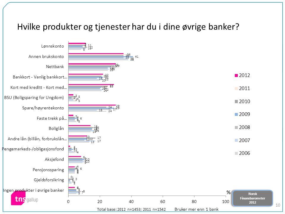 Norsk Finansbarometer 2012 Norsk Finansbarometer 2012 10 Hvilke produkter og tjenester har du i dine øvrige banker? Total base: 2012 n=1453; 2011 n=15