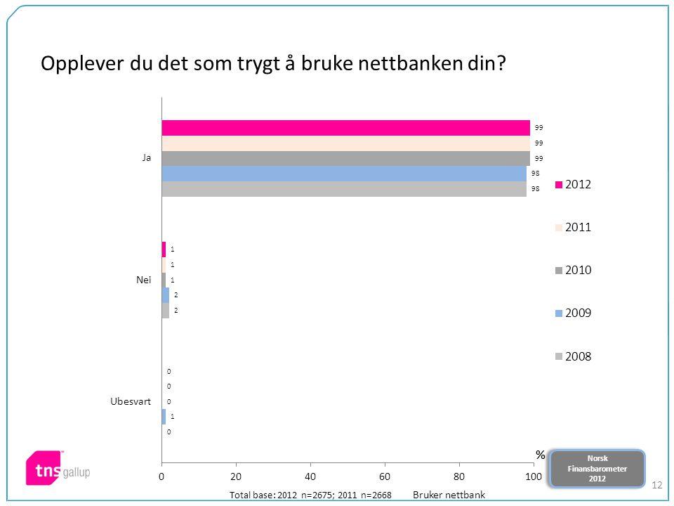 Norsk Finansbarometer 2012 Norsk Finansbarometer 2012 12 Opplever du det som trygt å bruke nettbanken din? Total base: 2012 n=2675; 2011 n=2668 Bruker