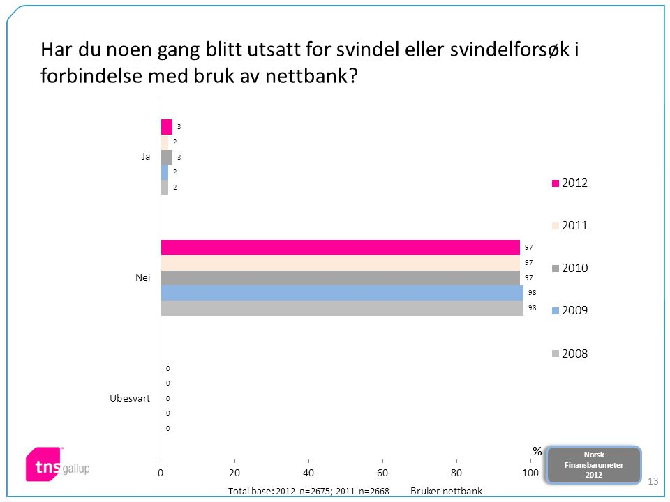 Norsk Finansbarometer 2012 Norsk Finansbarometer 2012 13 Har du noen gang blitt utsatt for svindel eller svindelforsøk i forbindelse med bruk av nettbank.