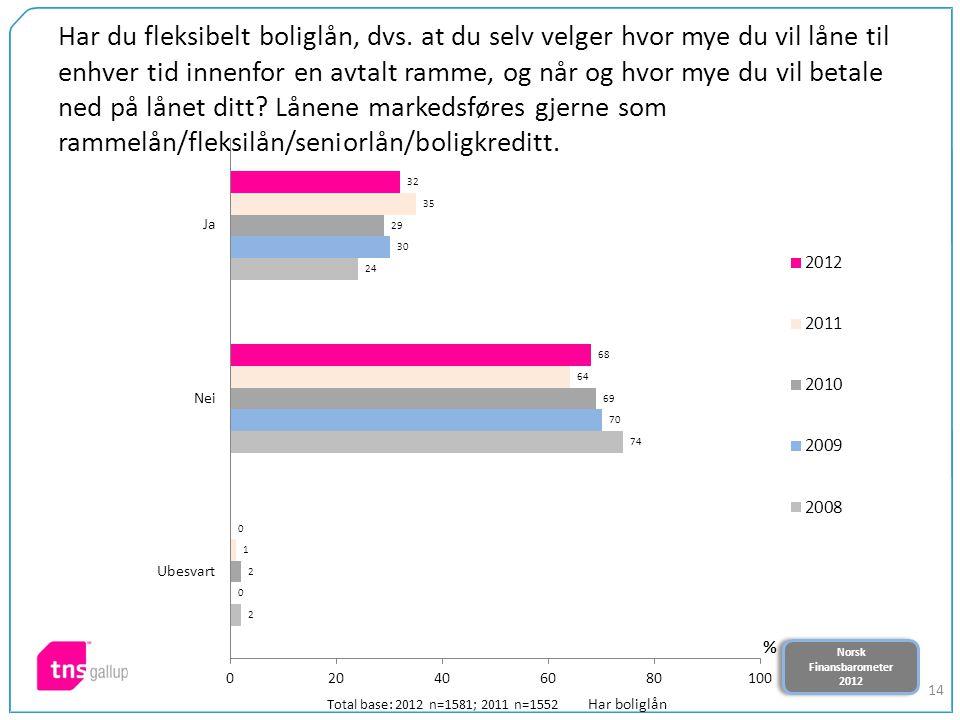 Norsk Finansbarometer 2012 Norsk Finansbarometer 2012 14 Har du fleksibelt boliglån, dvs. at du selv velger hvor mye du vil låne til enhver tid innenf