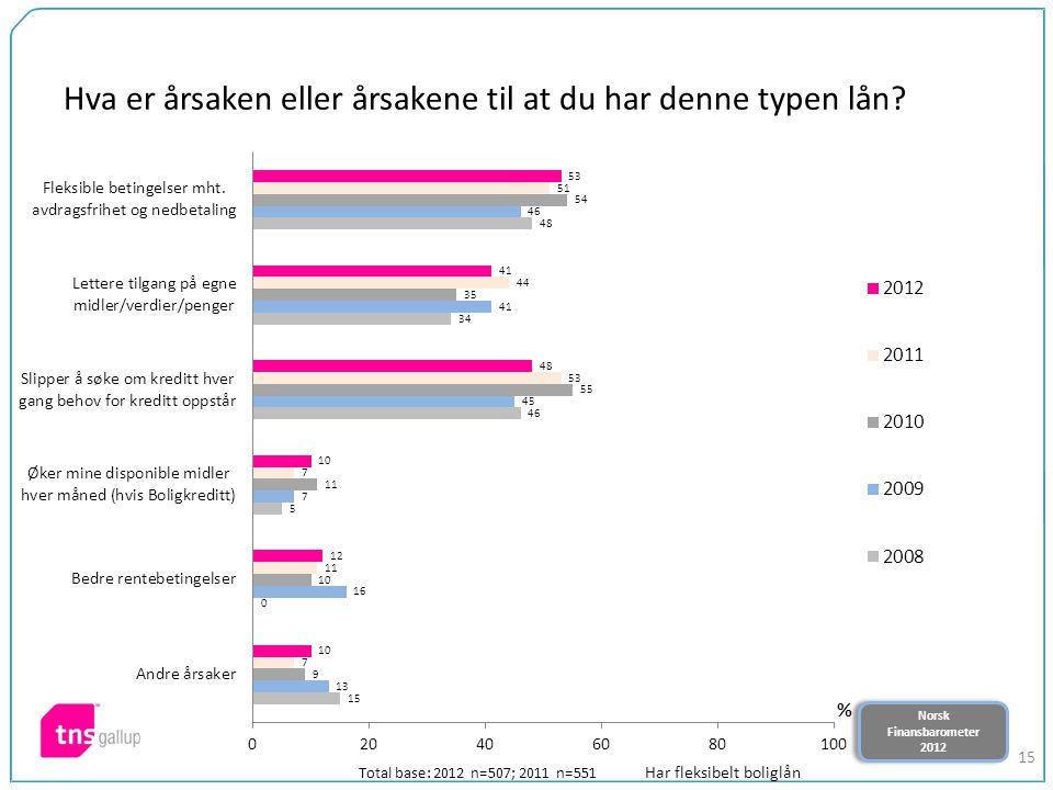 Norsk Finansbarometer 2012 Norsk Finansbarometer 2012 15 Hva er årsaken eller årsakene til at du har denne typen lån? Total base: 2012 n=507; 2011 n=5