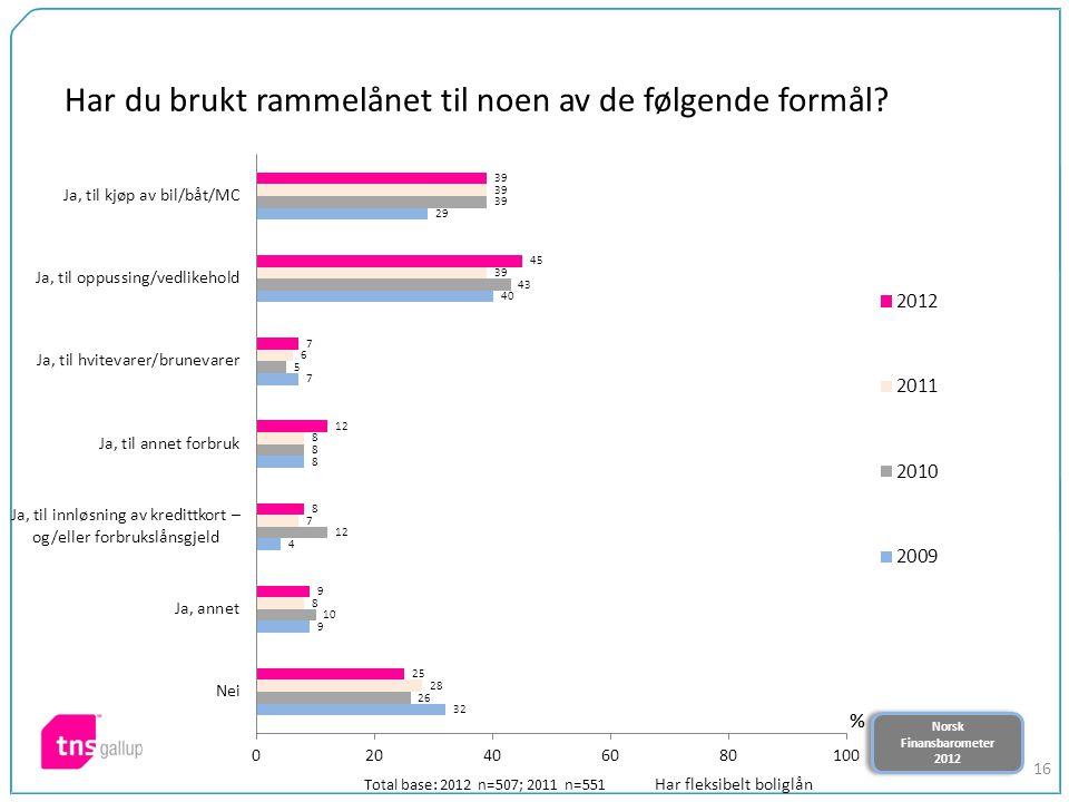 Norsk Finansbarometer 2012 Norsk Finansbarometer 2012 16 Har du brukt rammelånet til noen av de følgende formål? Total base: 2012 n=507; 2011 n=551 Ha