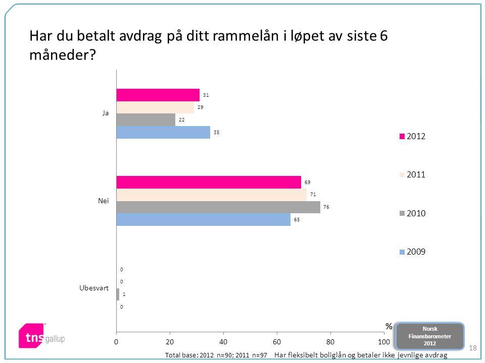 Norsk Finansbarometer 2012 Norsk Finansbarometer 2012 18 Har du betalt avdrag på ditt rammelån i løpet av siste 6 måneder? Total base: 2012 n=90; 2011