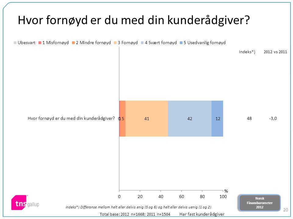 Norsk Finansbarometer 2012 Norsk Finansbarometer 2012 20 Hvor fornøyd er du med din kunderådgiver? Total base: 2012 n=1668; 2011 n=1504 Indeks*) Diffe