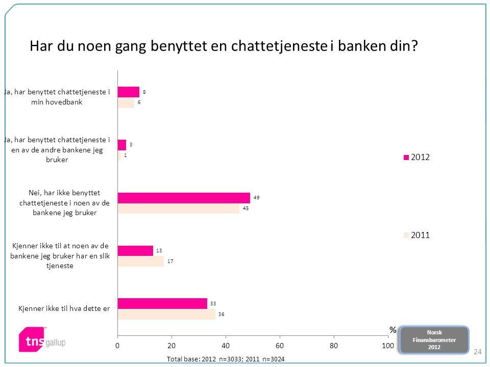 Norsk Finansbarometer 2012 Norsk Finansbarometer 2012 24 Har du noen gang benyttet en chattetjeneste i banken din? Total base: 2012 n=3033; 2011 n=302