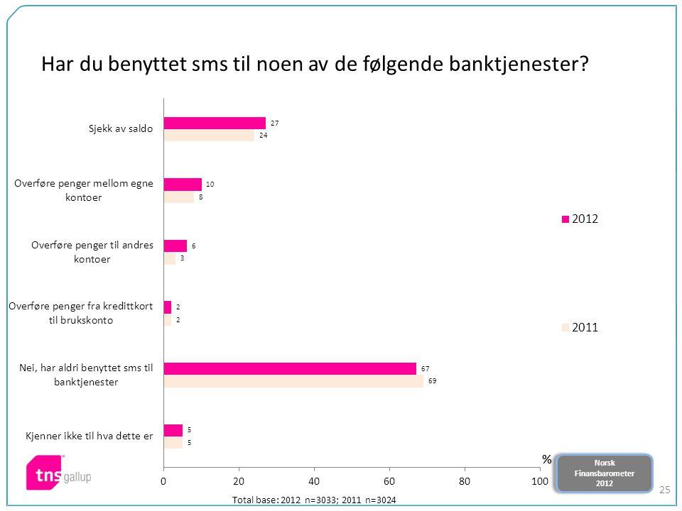 Norsk Finansbarometer 2012 Norsk Finansbarometer 2012 25 Har du benyttet sms til noen av de følgende banktjenester? Total base: 2012 n=3033; 2011 n=30