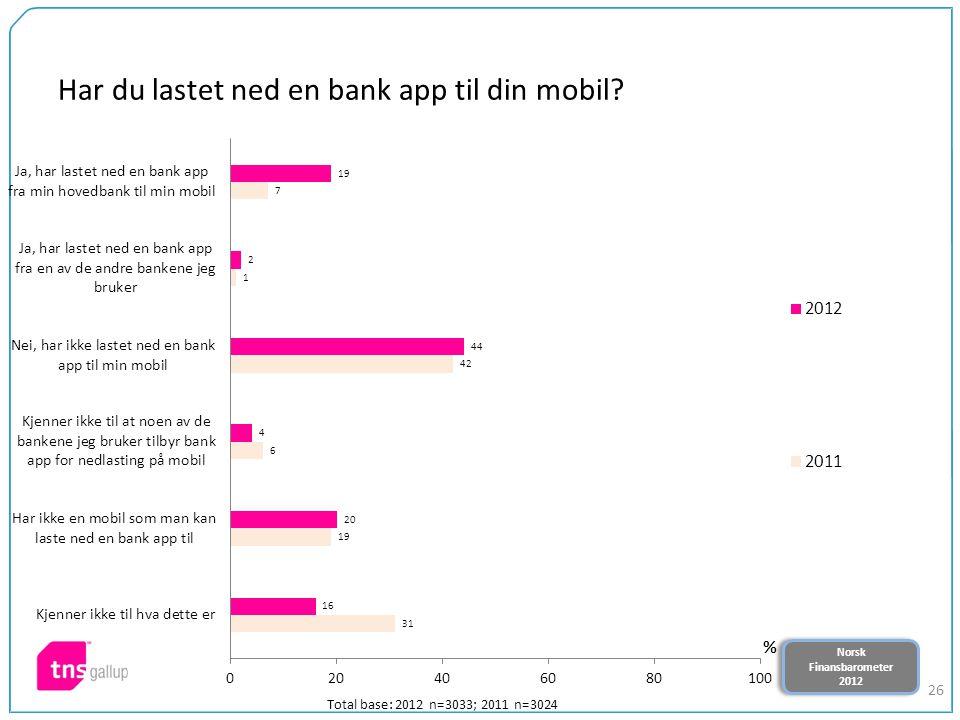 Norsk Finansbarometer 2012 Norsk Finansbarometer 2012 26 Har du lastet ned en bank app til din mobil? Total base: 2012 n=3033; 2011 n=3024
