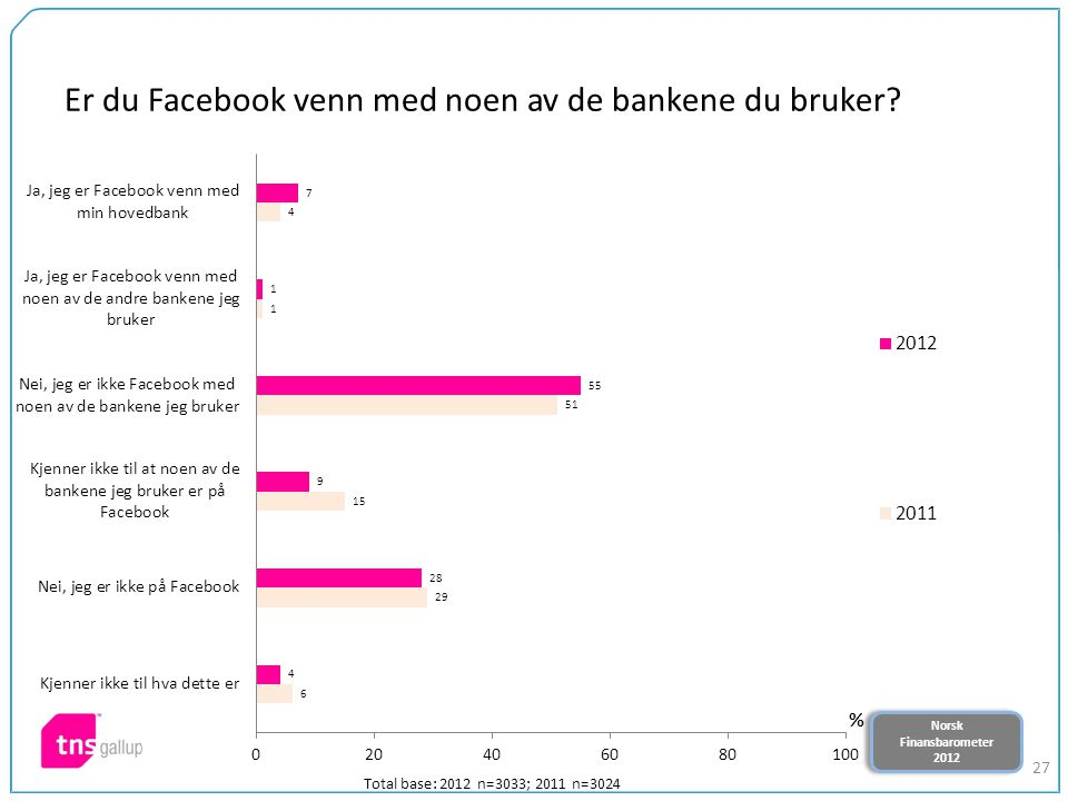 Norsk Finansbarometer 2012 Norsk Finansbarometer 2012 27 Er du Facebook venn med noen av de bankene du bruker? Total base: 2012 n=3033; 2011 n=3024