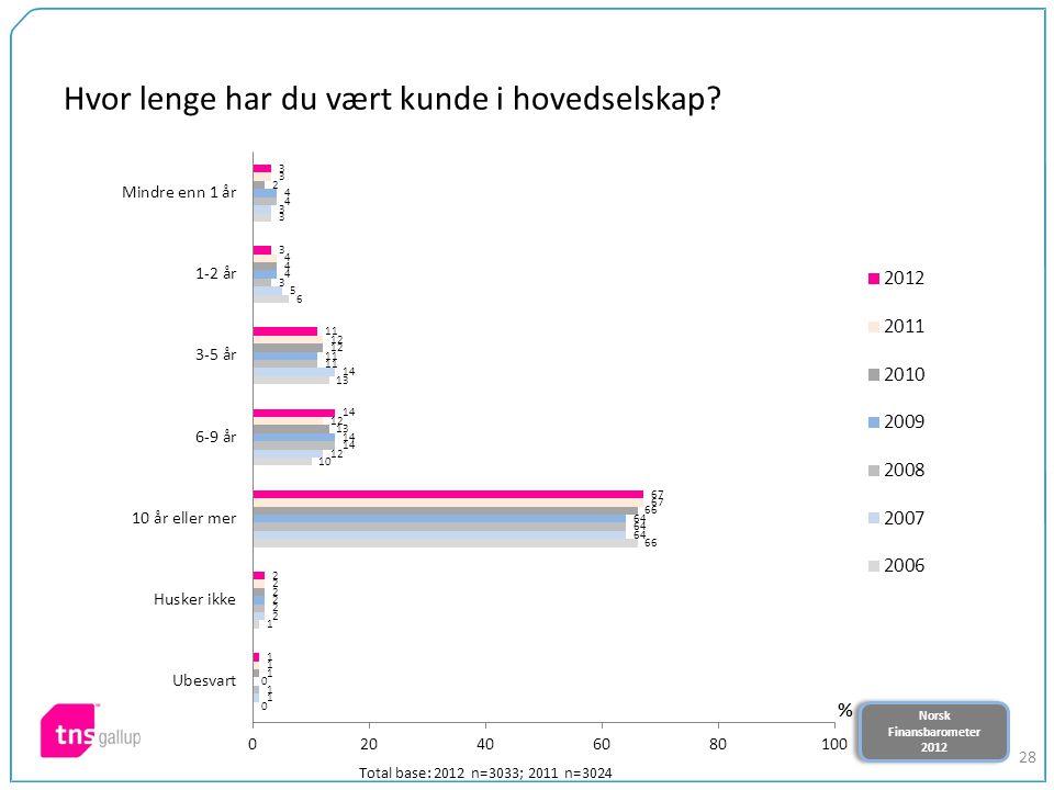 Norsk Finansbarometer 2012 Norsk Finansbarometer 2012 28 Hvor lenge har du vært kunde i hovedselskap? Total base: 2012 n=3033; 2011 n=3024
