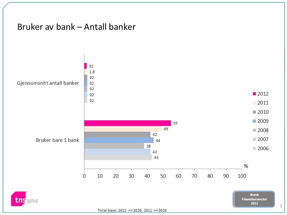 Norsk Finansbarometer 2012 Norsk Finansbarometer 2012 3 Bruker av bank – Antall banker Total base: 2012 n=3026; 2011 n=3024