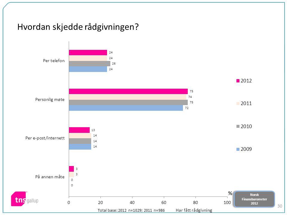 Norsk Finansbarometer 2012 Norsk Finansbarometer 2012 30 Hvordan skjedde rådgivningen? Total base: 2012 n=1029; 2011 n=986 Har fått rådgivning