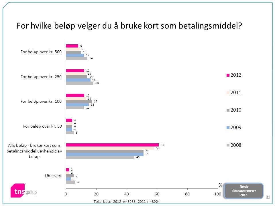 Norsk Finansbarometer 2012 Norsk Finansbarometer 2012 33 For hvilke beløp velger du å bruke kort som betalingsmiddel? Total base: 2012 n=3033; 2011 n=