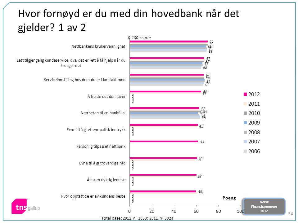 Norsk Finansbarometer 2012 Norsk Finansbarometer 2012 34 Hvor fornøyd er du med din hovedbank når det gjelder? 1 av 2 0-100 scorer Poeng Total base: 2
