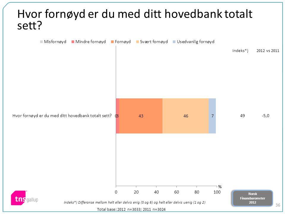 Norsk Finansbarometer 2012 Norsk Finansbarometer 2012 36 Hvor fornøyd er du med ditt hovedbank totalt sett? Total base: 2012 n=3033; 2011 n=3024 Indek