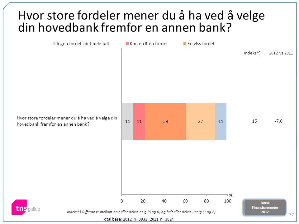Norsk Finansbarometer 2012 Norsk Finansbarometer 2012 37 Hvor store fordeler mener du å ha ved å velge din hovedbank fremfor en annen bank? Total base