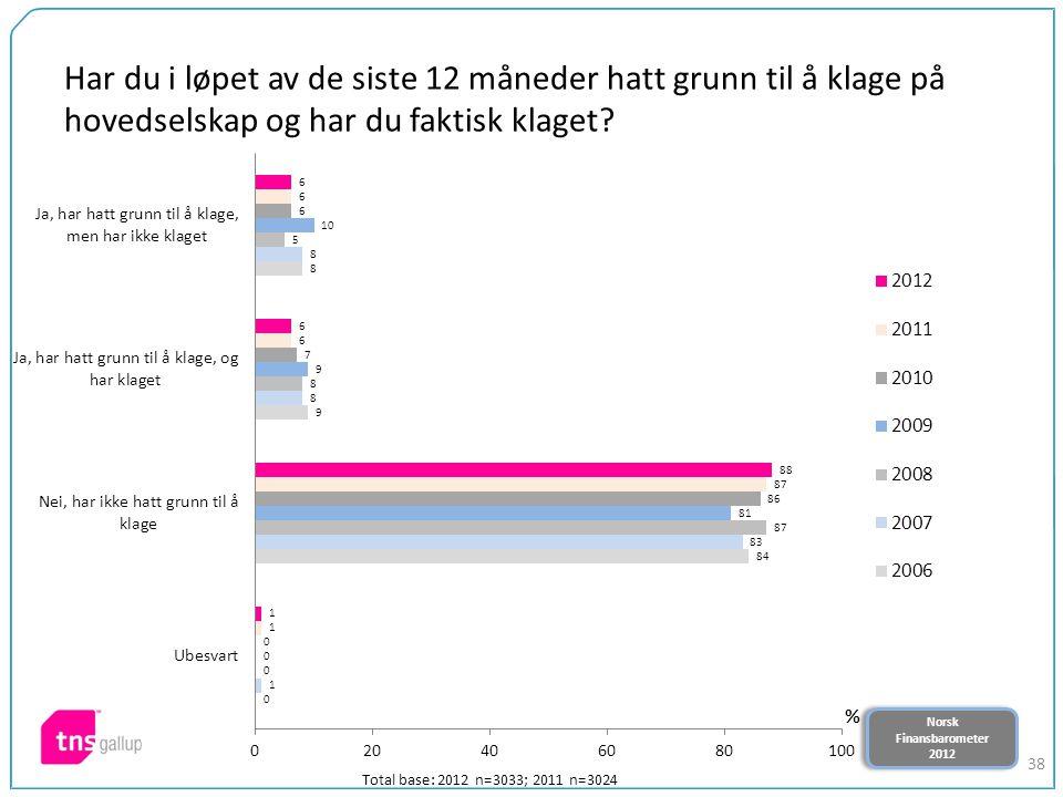 Norsk Finansbarometer 2012 Norsk Finansbarometer 2012 38 Har du i løpet av de siste 12 måneder hatt grunn til å klage på hovedselskap og har du faktis