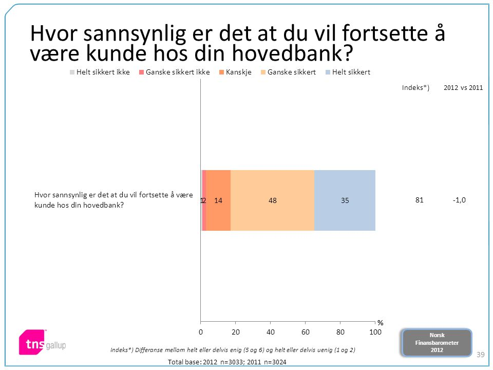 Norsk Finansbarometer 2012 Norsk Finansbarometer 2012 39 Hvor sannsynlig er det at du vil fortsette å være kunde hos din hovedbank? Total base: 2012 n