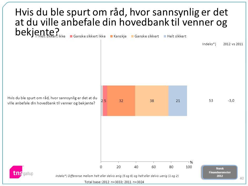 Norsk Finansbarometer 2012 Norsk Finansbarometer 2012 40 Hvis du ble spurt om råd, hvor sannsynlig er det at du ville anbefale din hovedbank til venne
