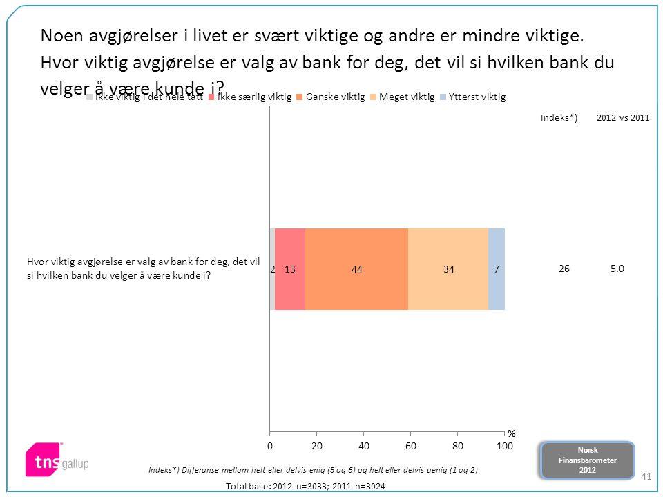 Norsk Finansbarometer 2012 Norsk Finansbarometer 2012 41 Noen avgjørelser i livet er svært viktige og andre er mindre viktige. Hvor viktig avgjørelse