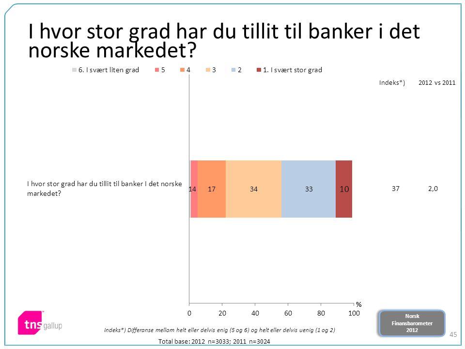 Norsk Finansbarometer 2012 Norsk Finansbarometer 2012 45 I hvor stor grad har du tillit til banker i det norske markedet? Total base: 2012 n=3033; 201