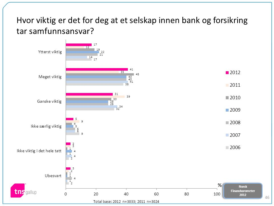 Norsk Finansbarometer 2012 Norsk Finansbarometer 2012 46 Hvor viktig er det for deg at et selskap innen bank og forsikring tar samfunnsansvar.