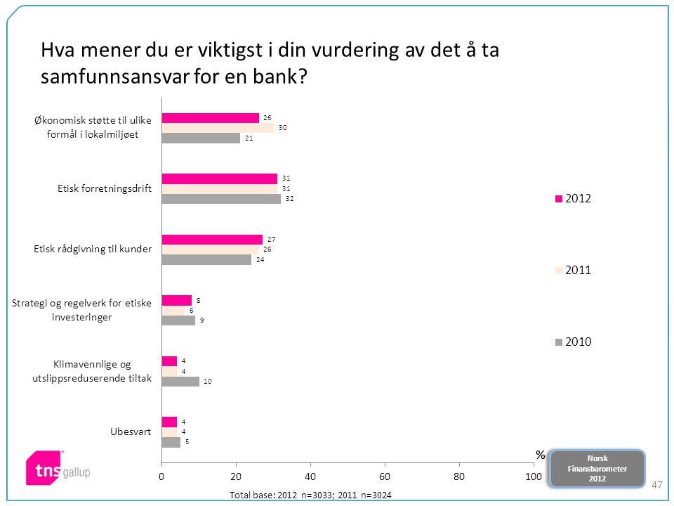 Norsk Finansbarometer 2012 Norsk Finansbarometer 2012 47 Hva mener du er viktigst i din vurdering av det å ta samfunnsansvar for en bank? Total base: